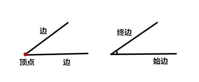 角的定义是什么?